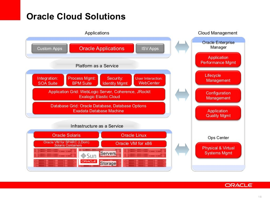 oracle fusion performance management user guide