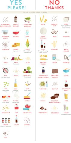 the essential gluten free grocery guide
