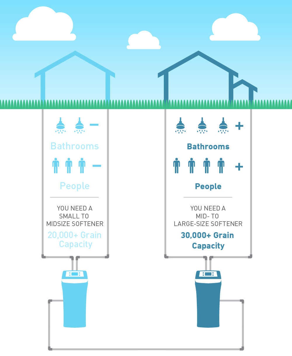 waterite water softener user guide