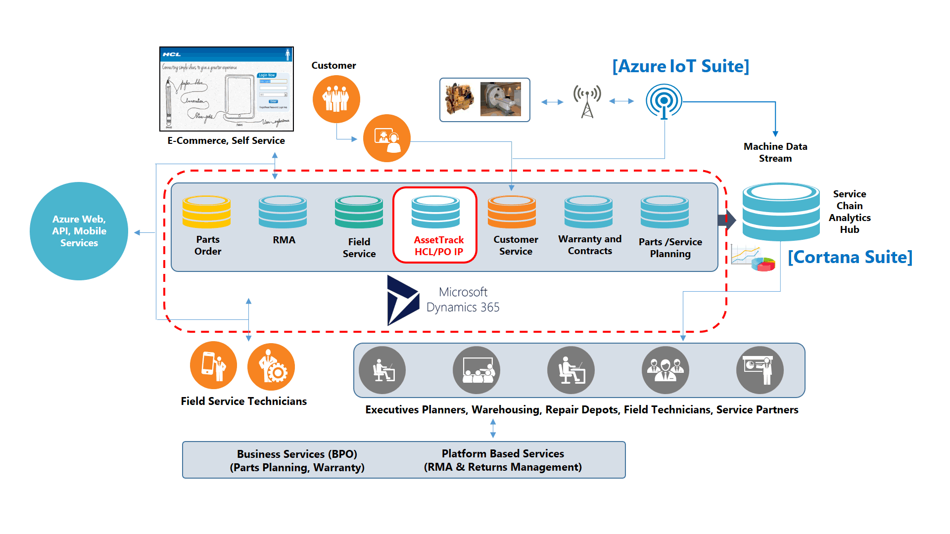 salesforce contract management implementation guide