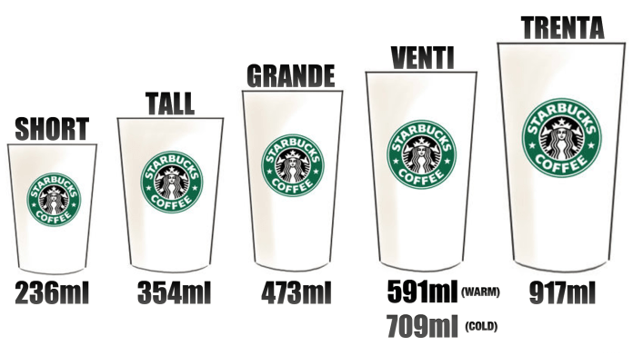 guide to ordering at starbucks