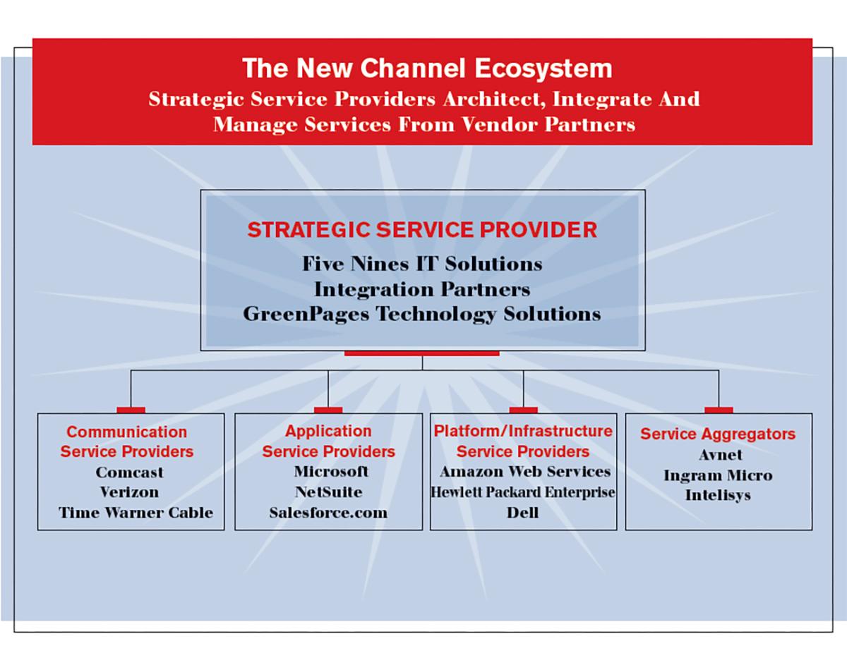 vmware solution provider program guide