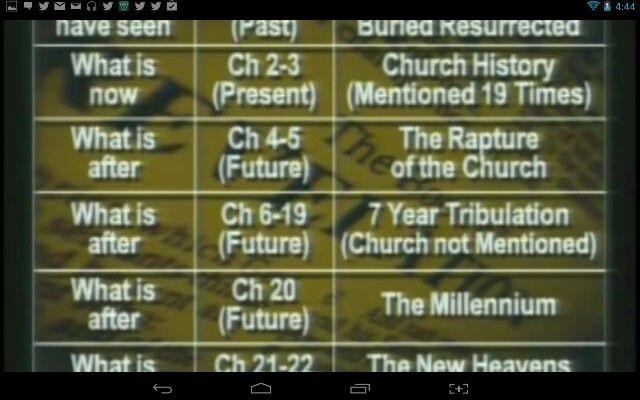 beth moore revelation study guide