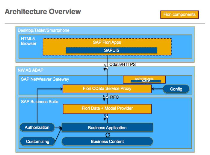 sap netweaver gateway configuration guide