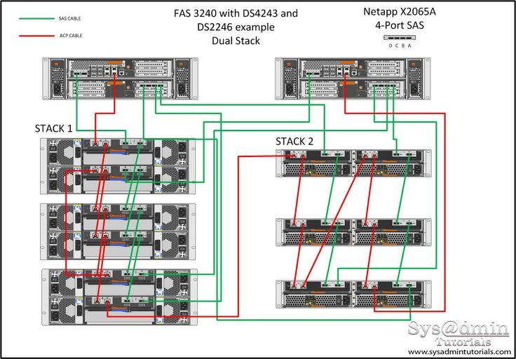 cisco data center infrastructure 3.0 design guide