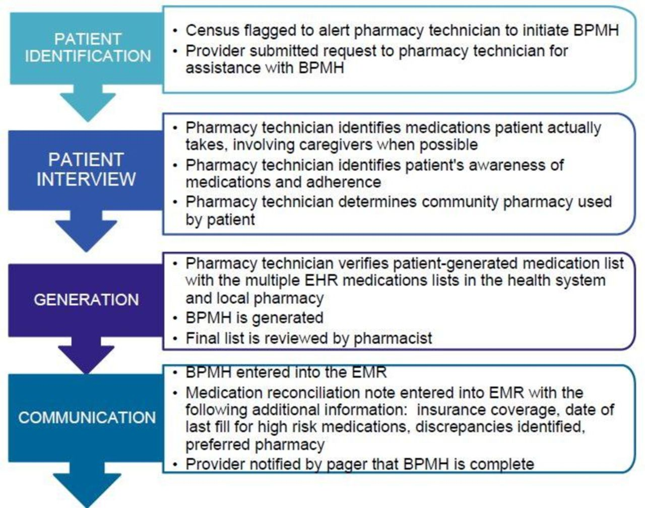 best possible medication history interview guide