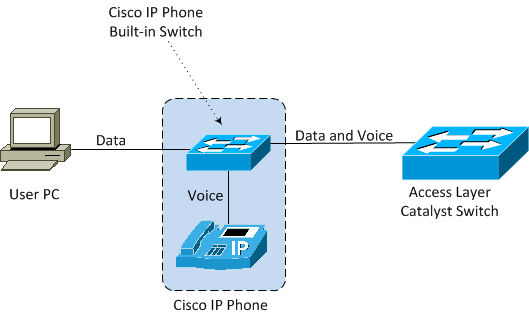 cisco ip telephony design guide