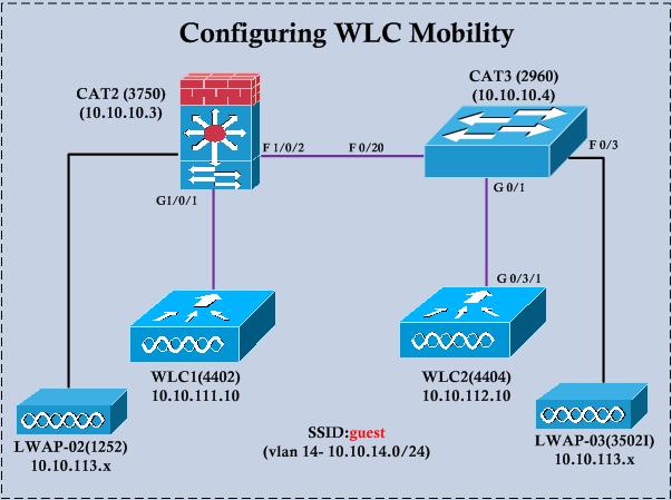 cisco mobility express deployment guide