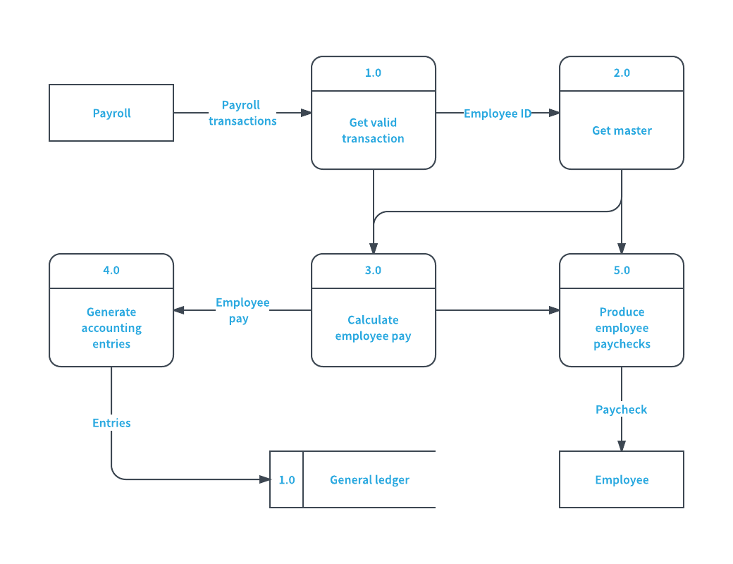 guide to creating website information architecture and content