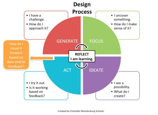 an introduction to design thinking process guide