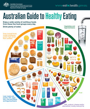 australian food guide to healthy eating