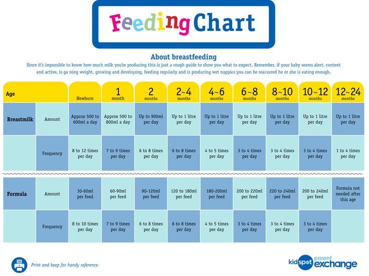 baby formula feeding guide by age