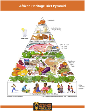 food guide pyramid for adults