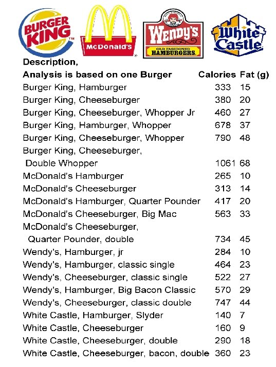 burger king food nutrition guide