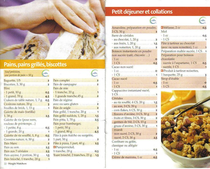 weight watchers smartpoints eating out guide