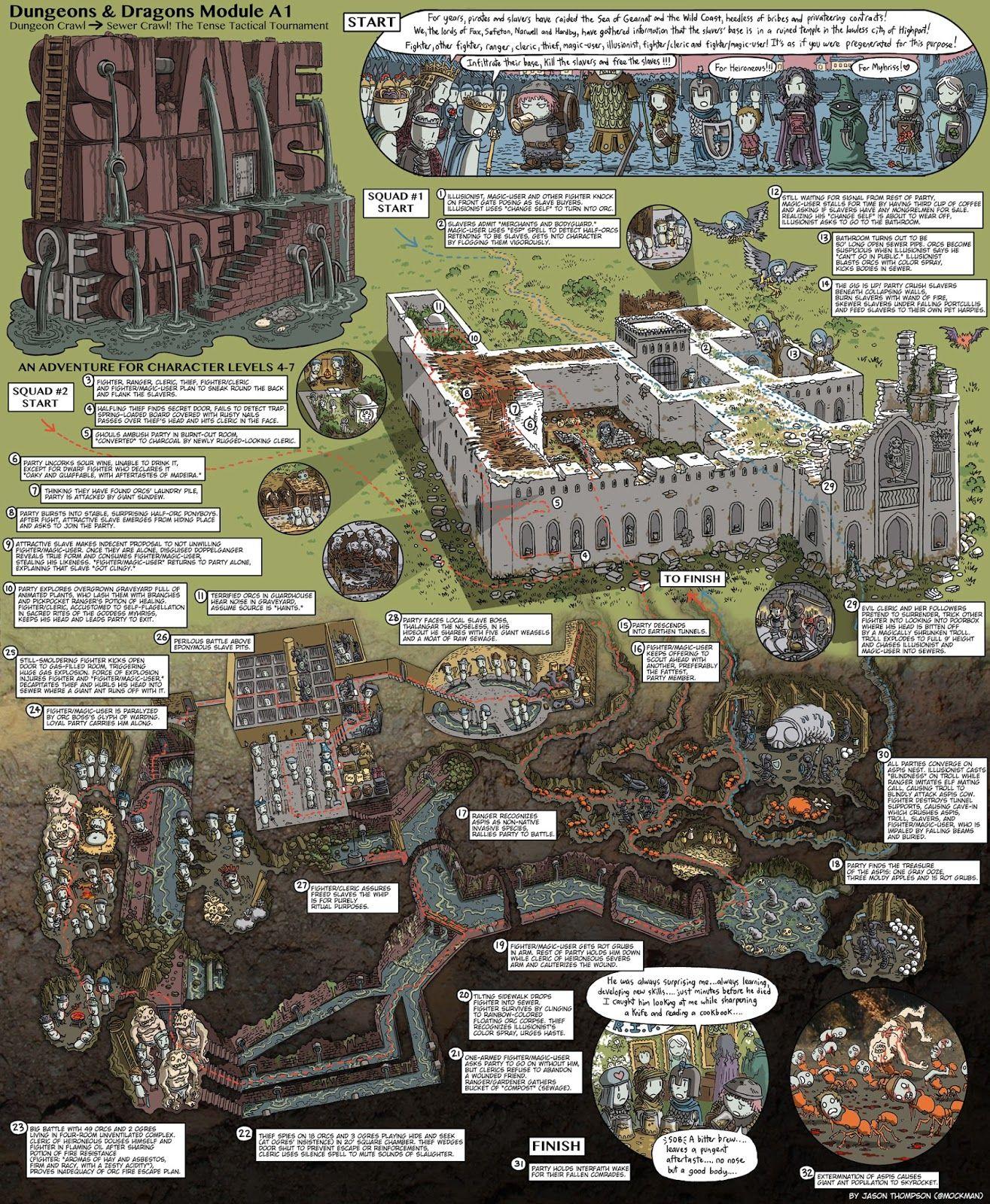 dwarf fortress adventure mode guide