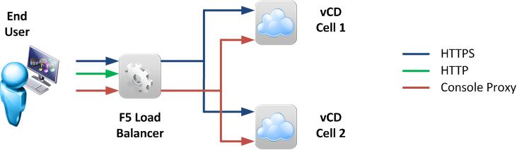 f5 big ip ltm configuration guide