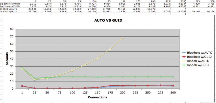 guid vs int primary key performance