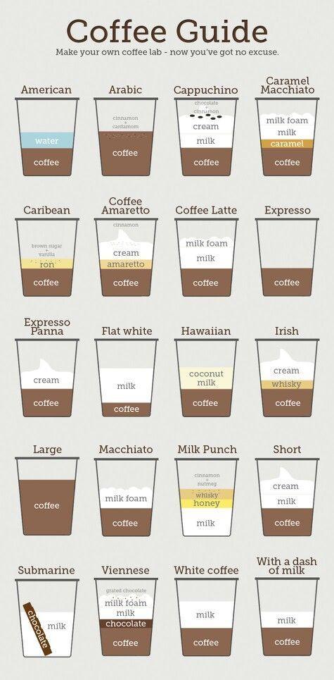 i love coffee line guide