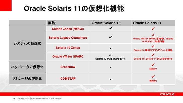 oracle solaris zfs administration guide
