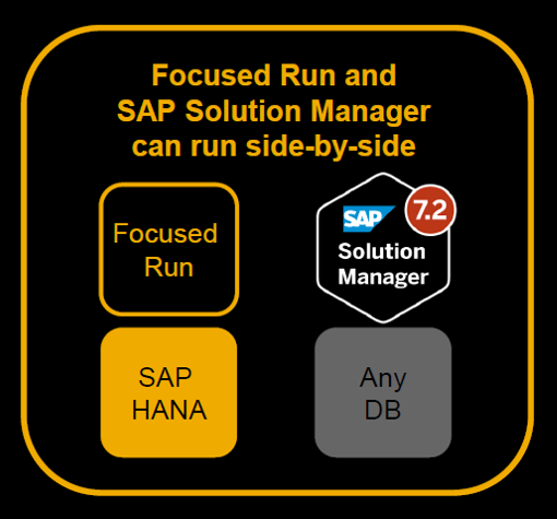 sap solution manager security guide