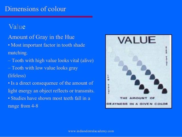 vita shade guide value order