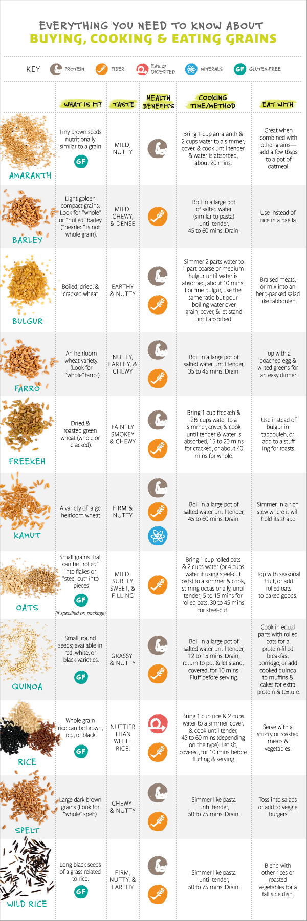 whole foods general information guide
